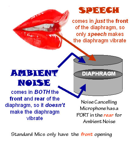 Noise Cancelling Microphone Theory