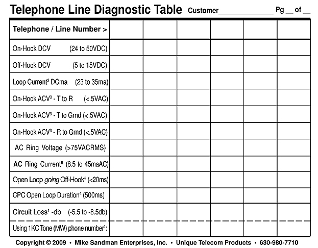 Telephone Line Diagnostic Table